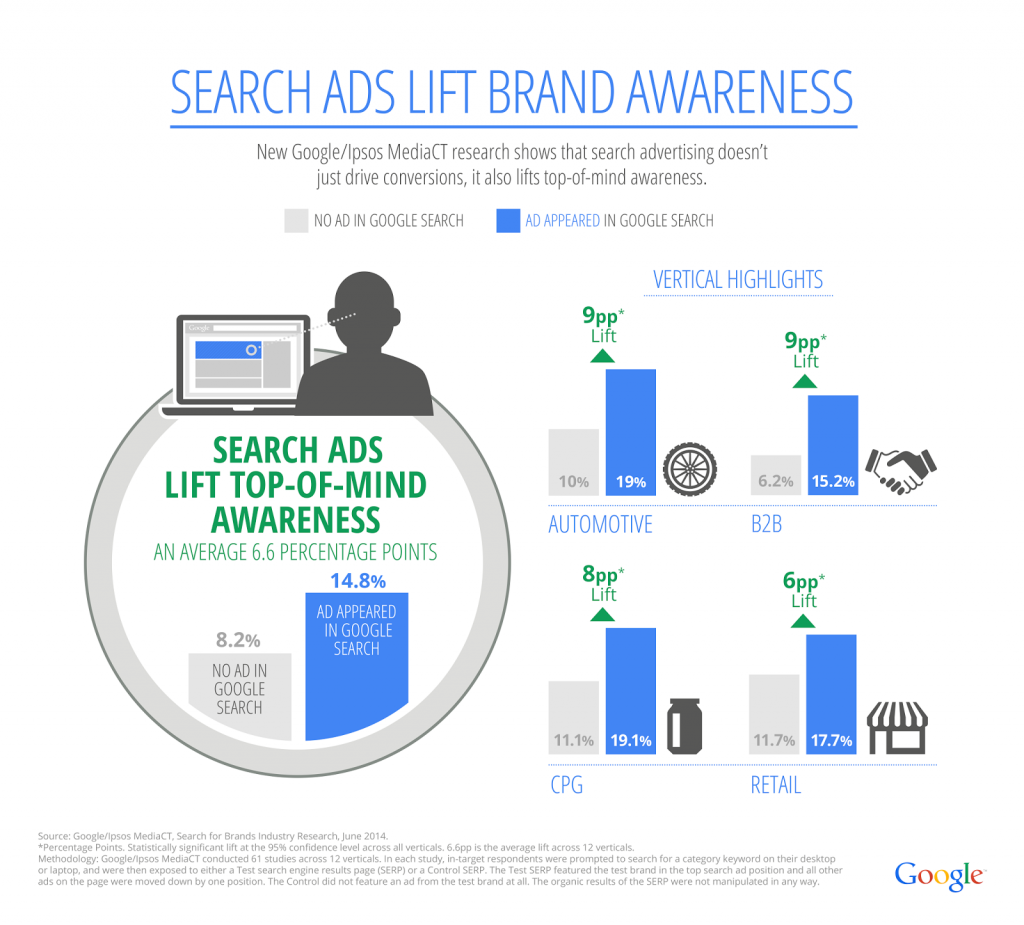 Search For Brands Awareness - Infographic