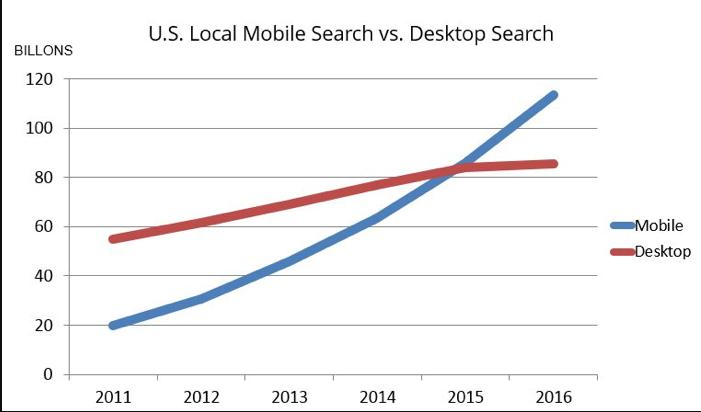 US Mobile Search Vs Desktop Searches for 2017