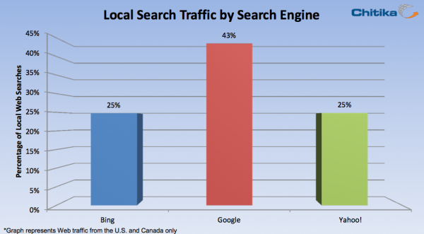 local search traffic by search engine