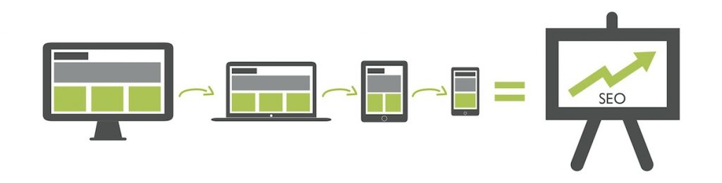 SEO with Responsive Sites