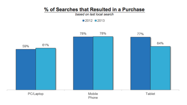 searches resulting into purchase
