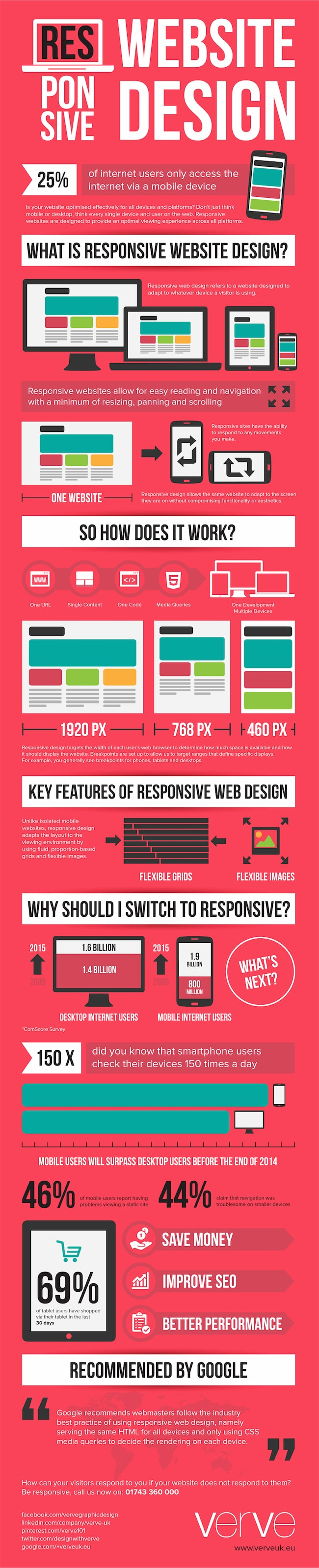 What is Responsive Website Design? How Does Responsive Website design work?