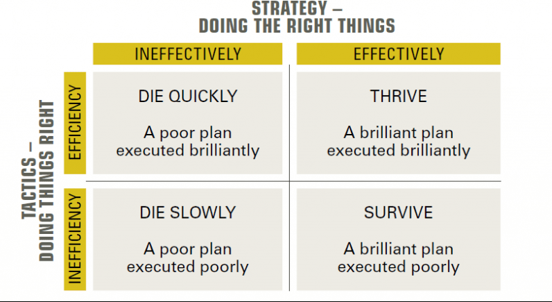 doing things strategically and tactically
