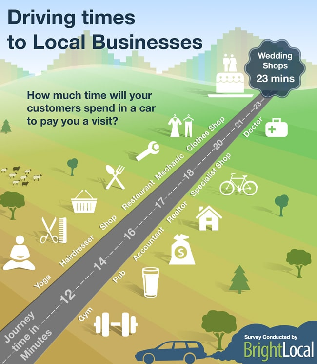 driving times to a local business
