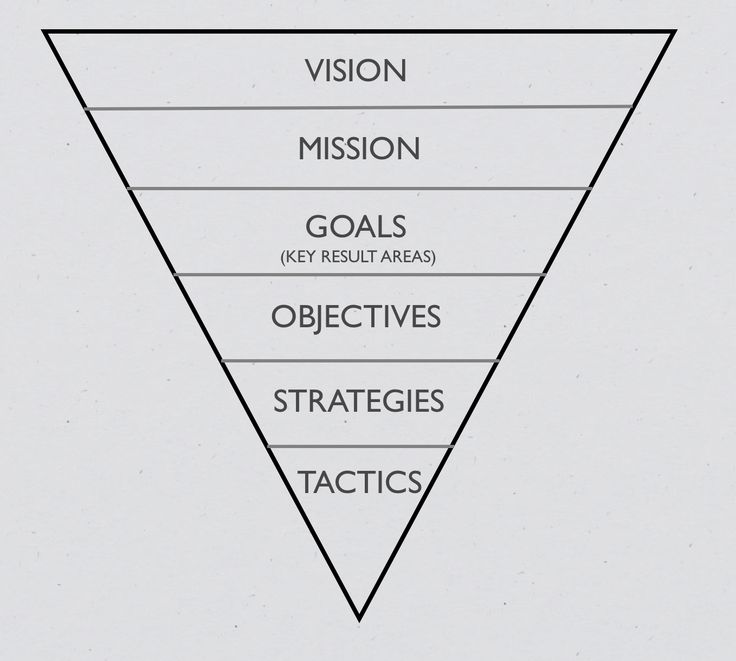 funnel for goals objective strategy and tactic
