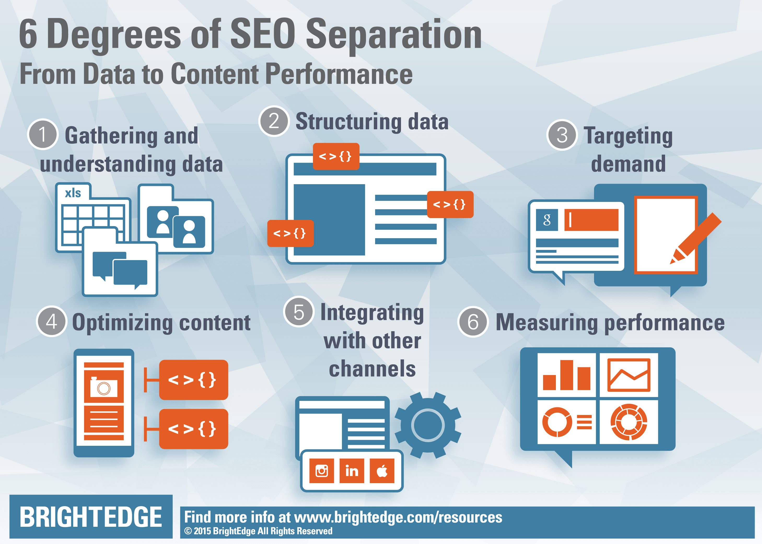 SEO Performance Driven-Separation
