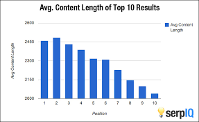 Avg Content Length | On page SEO checklist