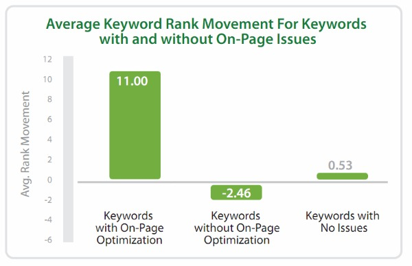 average-keyword-rank-movement-for-keywords-conductor