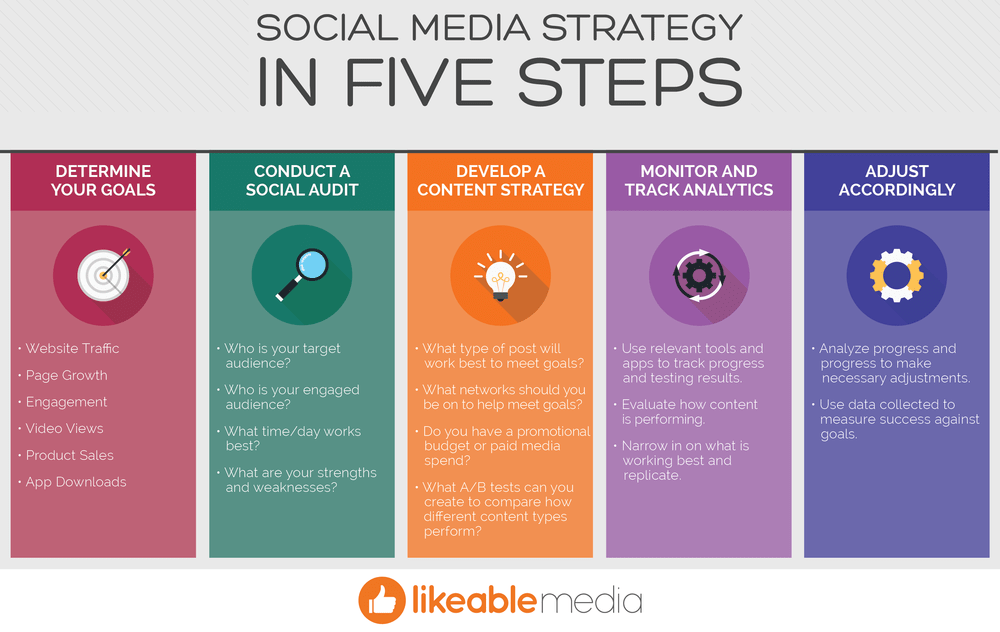 social media strategy in 5 steps | DIY SEO Tips For Companies Not Ready to Hire a Marketing Agency