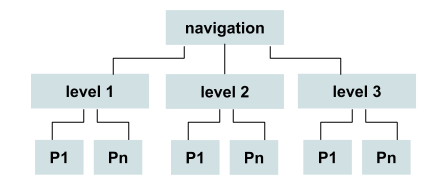 website category organization and navigation