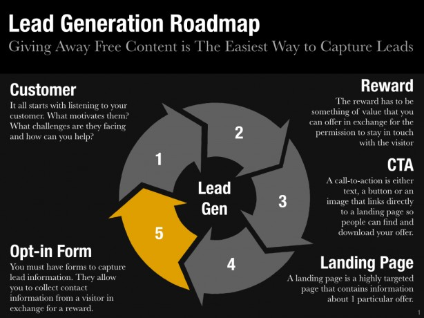 Lead Generation Roadmap