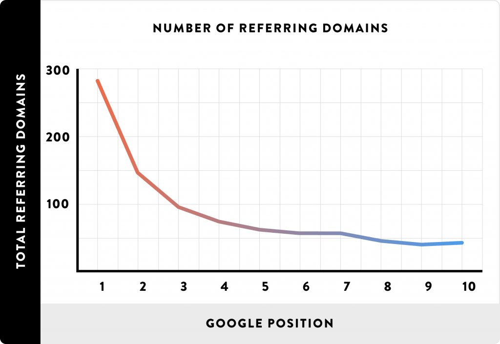 Number of referring domains Impacts Google Ranking