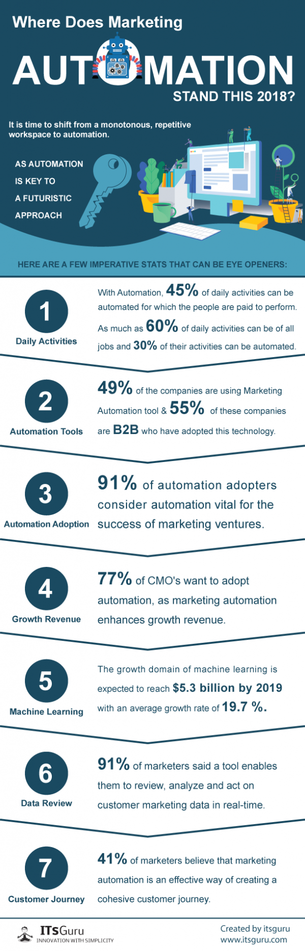 Marketing-Automation-Stand-Infographic