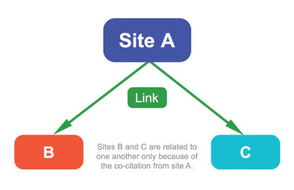 Things you need to know about building backlinks