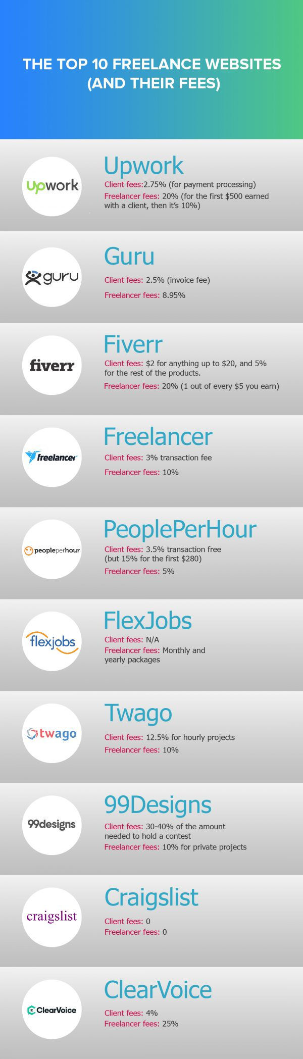 Top Freelance Websites - The Best Freelance Websites and Their Fees