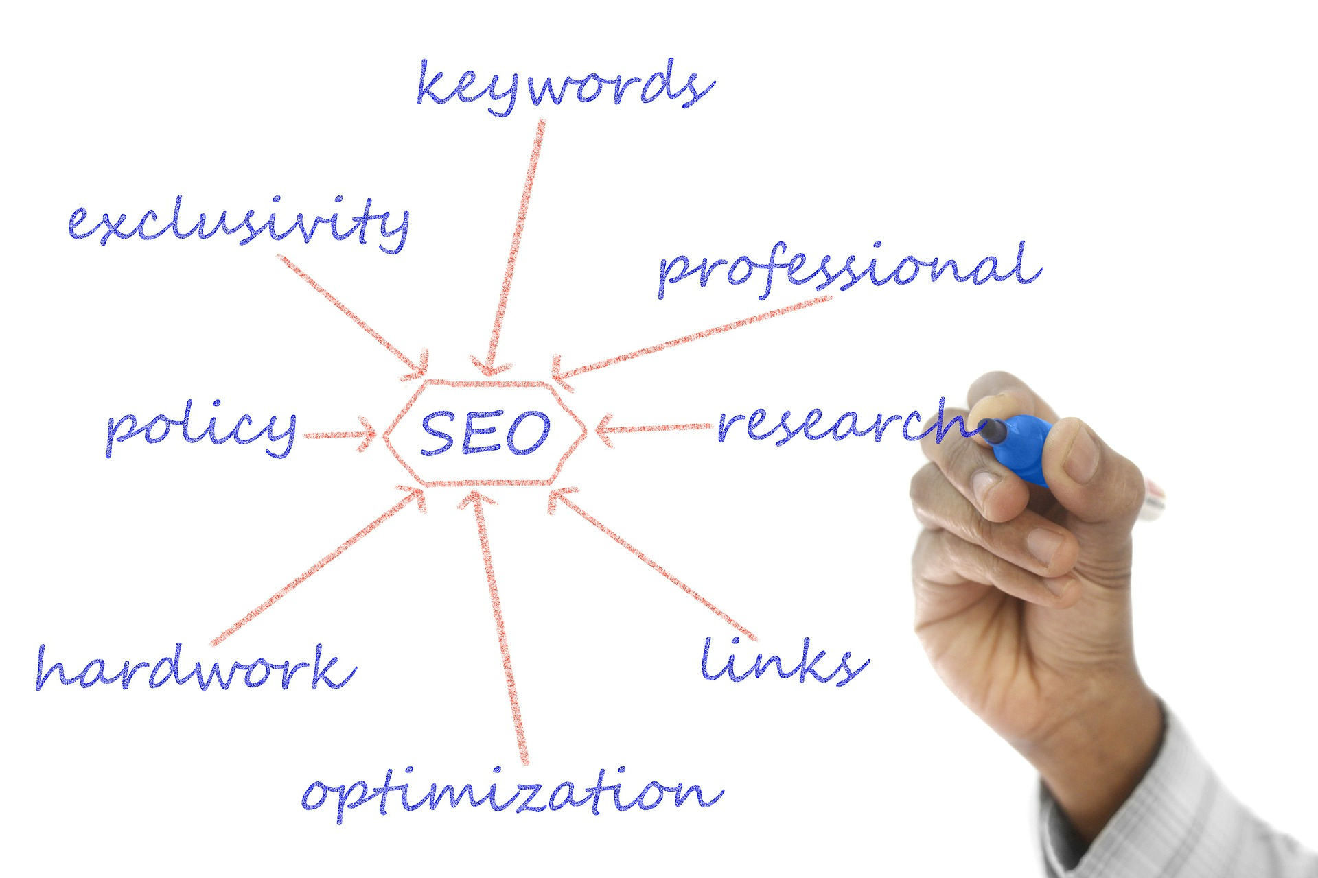 SEO - Content Marketing