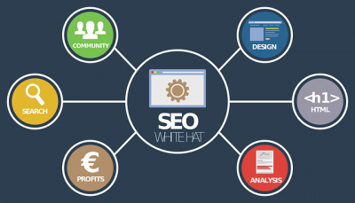 SEO Marketing 2019