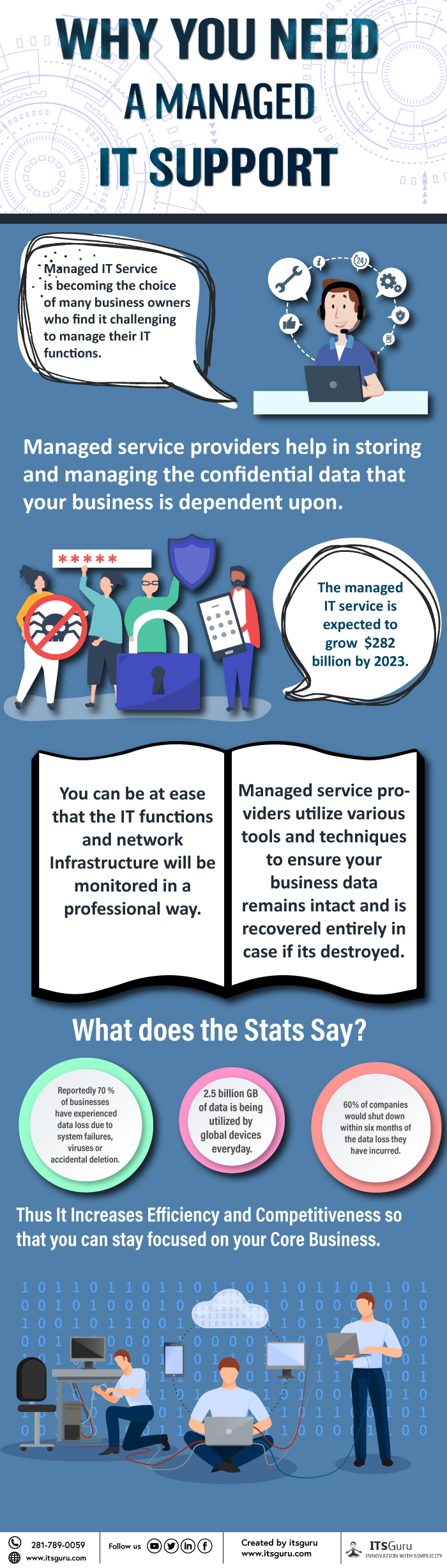 Why you need managed it support - Itsguru