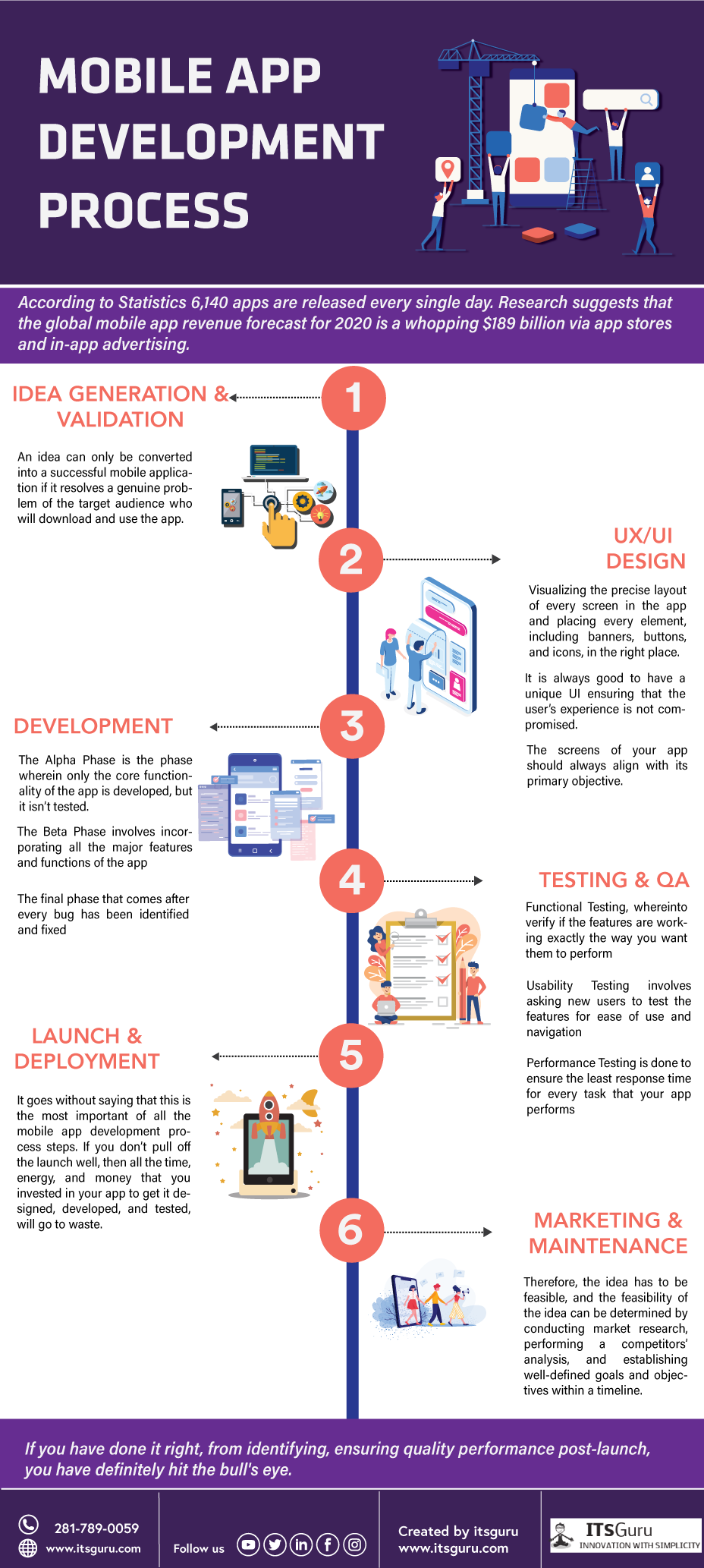 Mobile App Development Process - Infographic - Itsguru