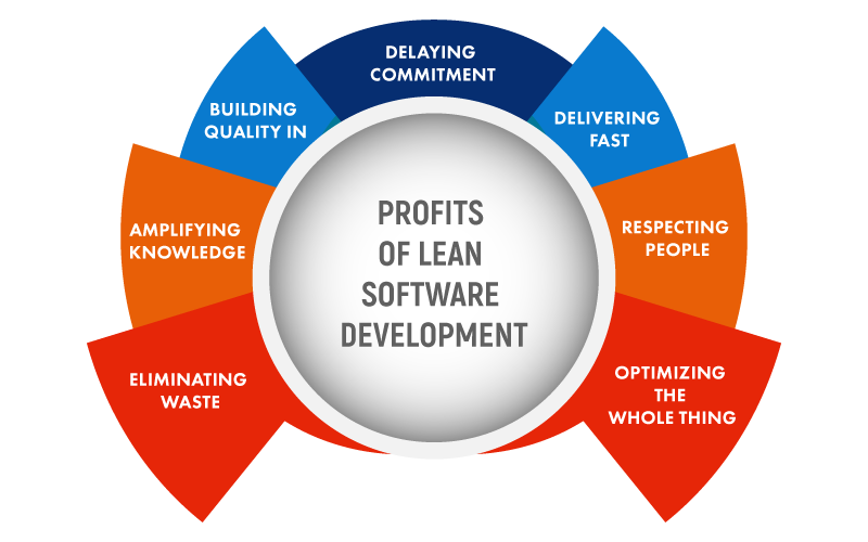 Profits-of-lean-software-development