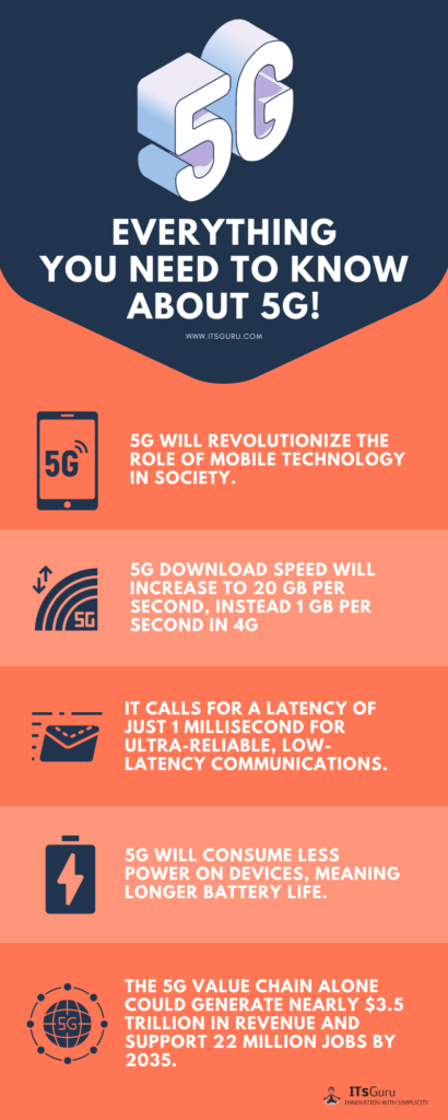 ITs Guru - Everything You Need to Know About 5G Infographic