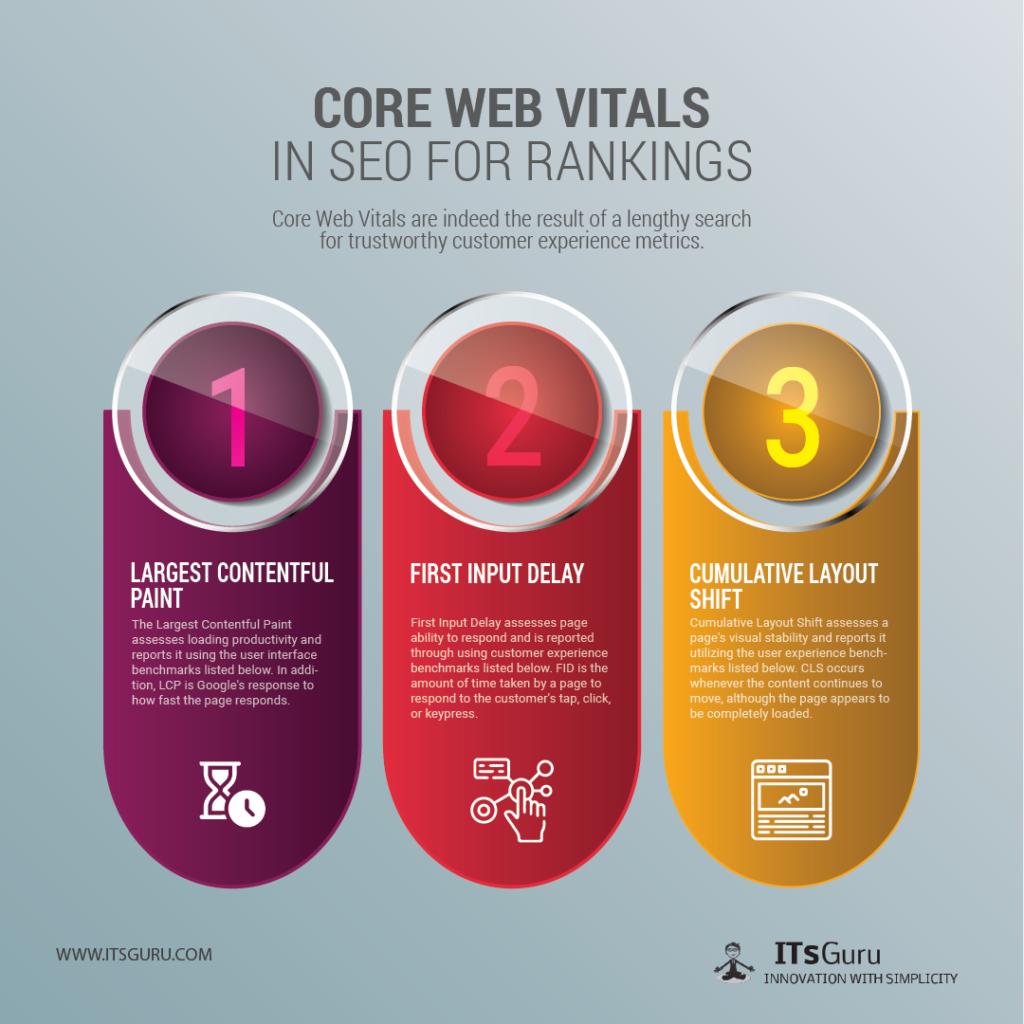 Core Web Vitals in SEO for Rankings